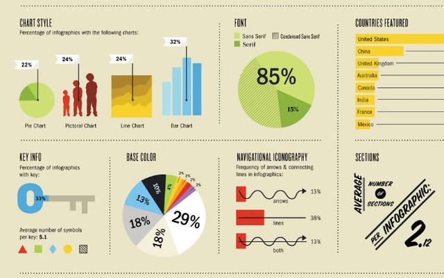Как создать красивую инфографику за пару минут