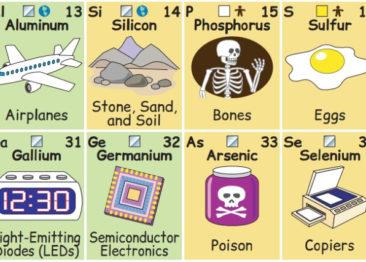 Таблица Менделеева для тех кто учит английский