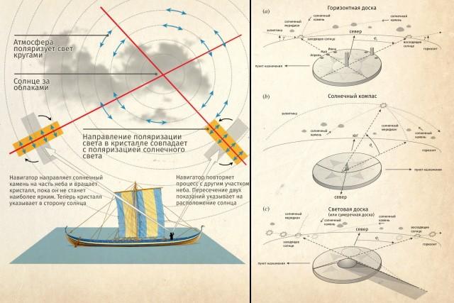 5 древних технологий которые опередили время