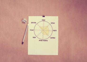 Колесо жизни: самый крутой тест по психологии