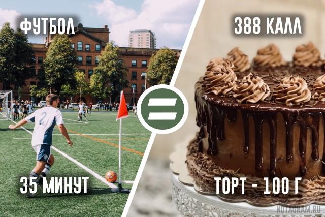 """Сколько """"стоят"""" вкусняшки в пересчете на спорт"""